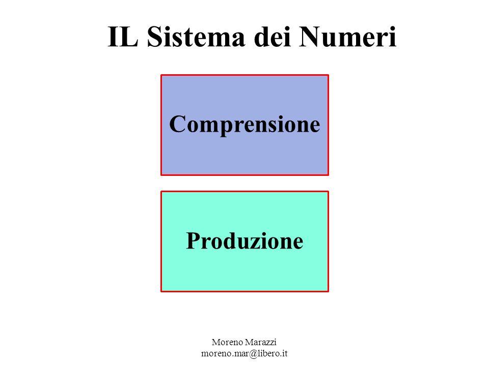 IL Sistema dei Numeri Moreno Marazzi moreno.mar@libero.it Comprensione Produzione