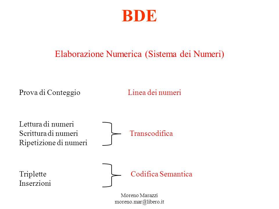 BDE Elaborazione Numerica (Sistema dei Numeri) Prova di Conteggio Linea dei numeri Lettura di numeri Scrittura di numeri Transcodifica Ripetizione di numeri Triplette Codifica Semantica Inserzioni Moreno Marazzi moreno.mar@libero.it