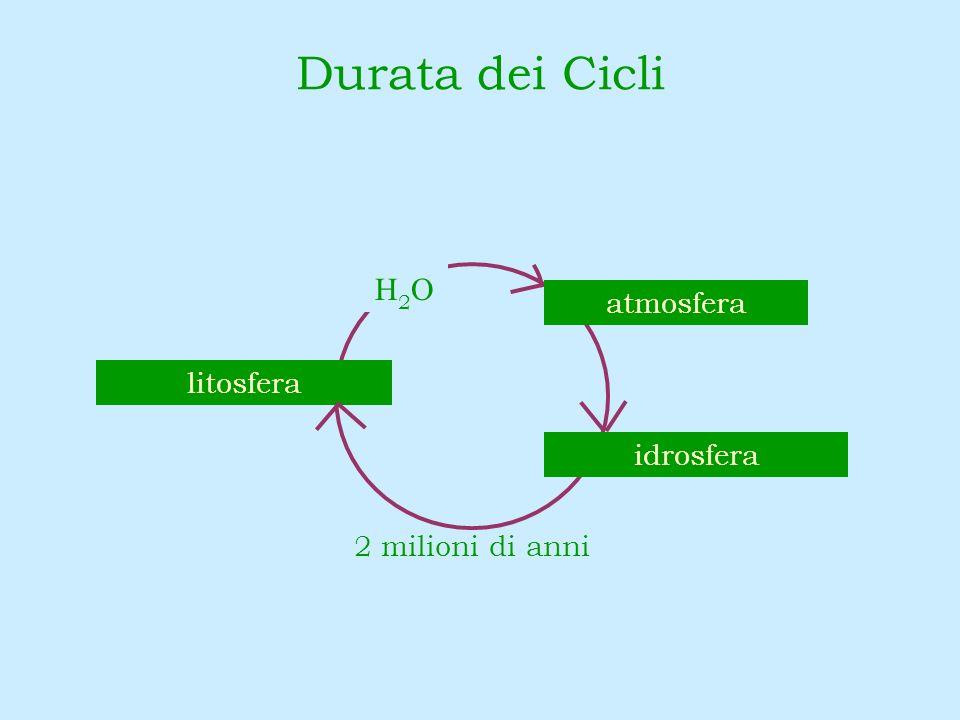 Durata dei Cicli 2 milioni di anni H2OH2O idrosfera litosfera atmosfera