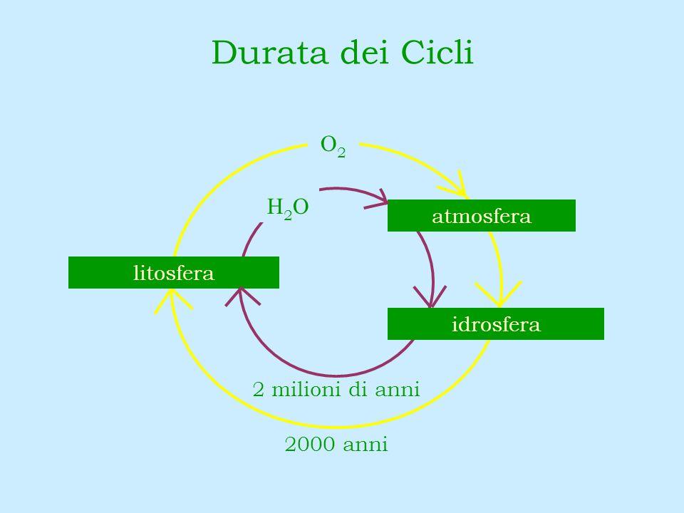 O2O2 2000 anni 2 milioni di anni idrosfera litosfera atmosfera H2OH2O