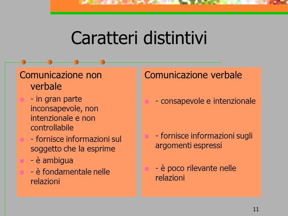 11 Caratteri distintivi Comunicazione non verbale - in gran parte inconsapevole, non intenzionale e non controllabile - fornisce informazioni sul sogg