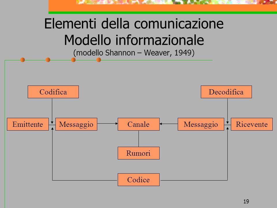 19 Elementi della comunicazione Modello informazionale (modello Shannon – Weaver, 1949) CodificaDecodifica EmittenteMessaggioCanaleMessaggioRicevente