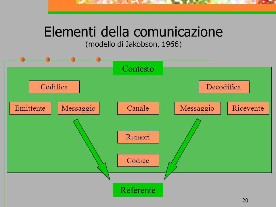 20 Elementi della comunicazione (modello di Jakobson, 1966) CodificaDecodifica EmittenteMessaggioCanaleMessaggioRicevente Rumori Codice Contesto Refer
