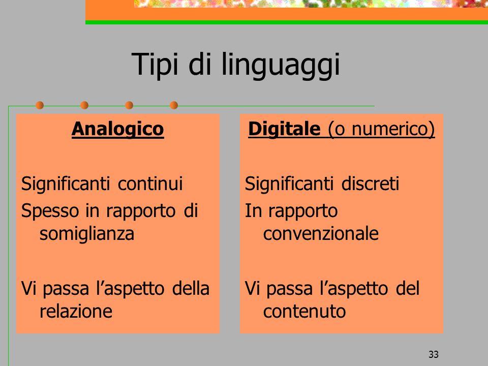 33 Tipi di linguaggi Analogico Significanti continui Spesso in rapporto di somiglianza Vi passa laspetto della relazione Digitale (o numerico) Signifi