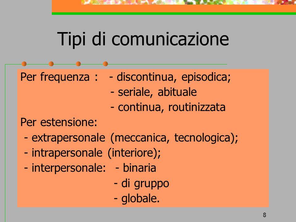 8 Tipi di comunicazione Per frequenza : - discontinua, episodica; - seriale, abituale - continua, routinizzata Per estensione: - extrapersonale (mecca