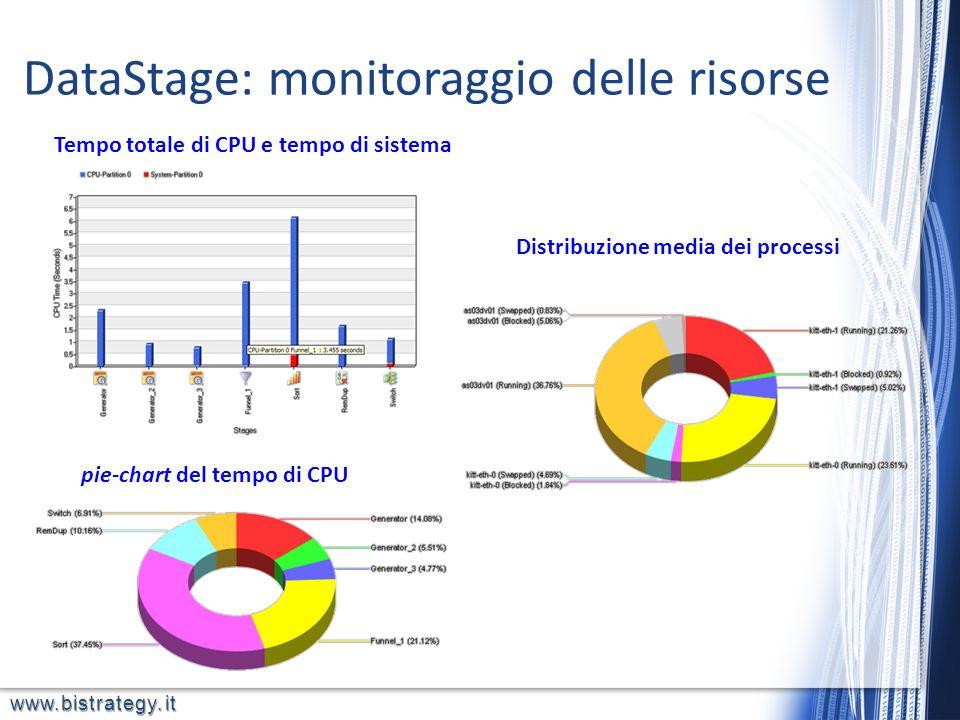 www.bistrategy.it pie-chart del tempo di CPU Tempo totale di CPU e tempo di sistema Distribuzione media dei processi DataStage: monitoraggio delle ris