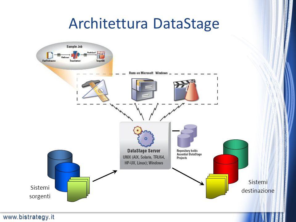www.bistrategy.it Stage di Join, Transform e Aggregate Estrae da due DB Oracle diversi Scrive i risultati su un DB/DWH Teradata (SQL Server – DB2 – MySql ecc.) IBM InfoSphere DataStage Semplice flusso di esempio Produzione Vendite