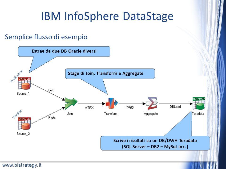 www.bistrategy.it Stage di Join, Transform e Aggregate Estrae da due DB Oracle diversi Scrive i risultati su un DB/DWH Teradata (SQL Server – DB2 – My