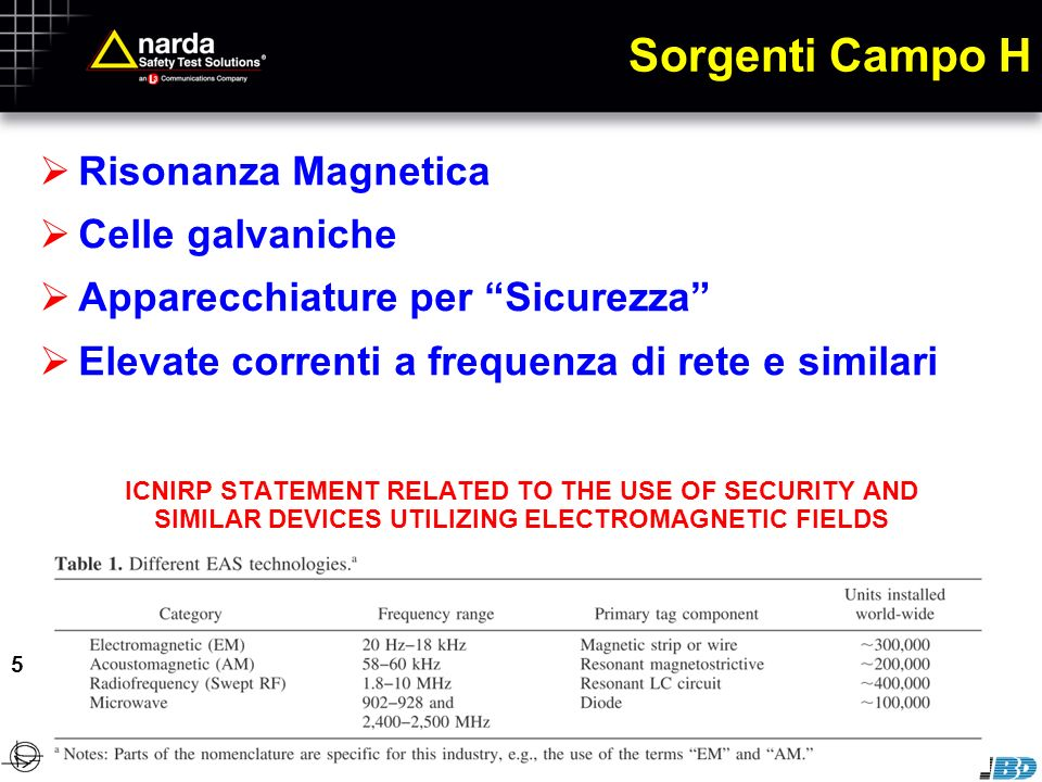 Sorgenti Campo H Risonanza Magnetica Celle galvaniche Apparecchiature per Sicurezza Elevate correnti a frequenza di rete e similari 5 ICNIRP STATEMENT