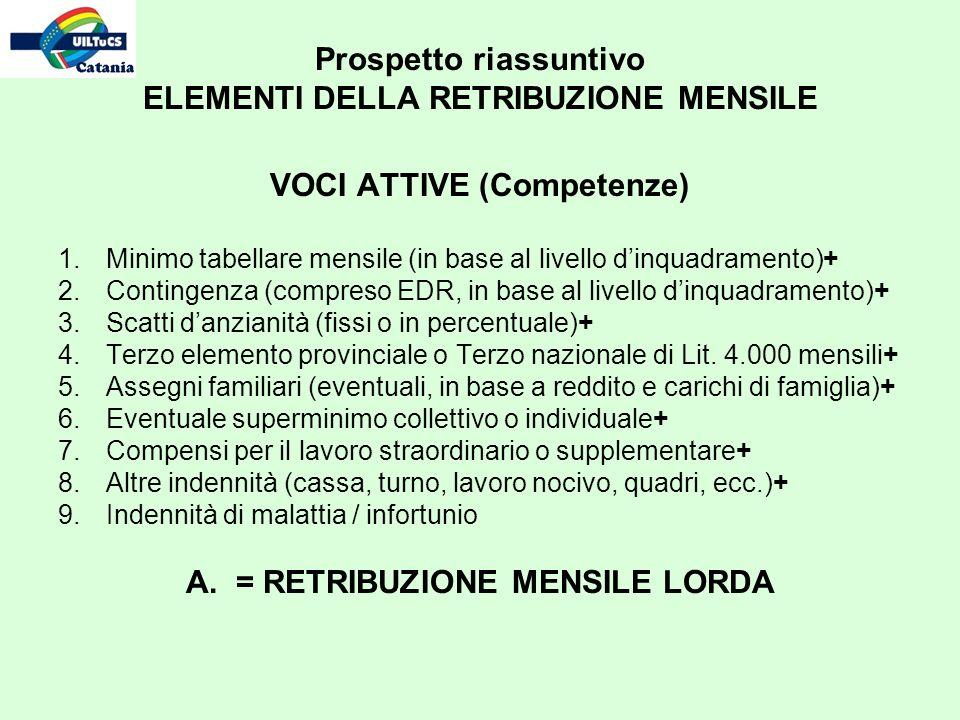 Prospetto riassuntivo ELEMENTI DELLA RETRIBUZIONE MENSILE VOCI ATTIVE (Competenze) 1.Minimo tabellare mensile (in base al livello dinquadramento)+ 2.C