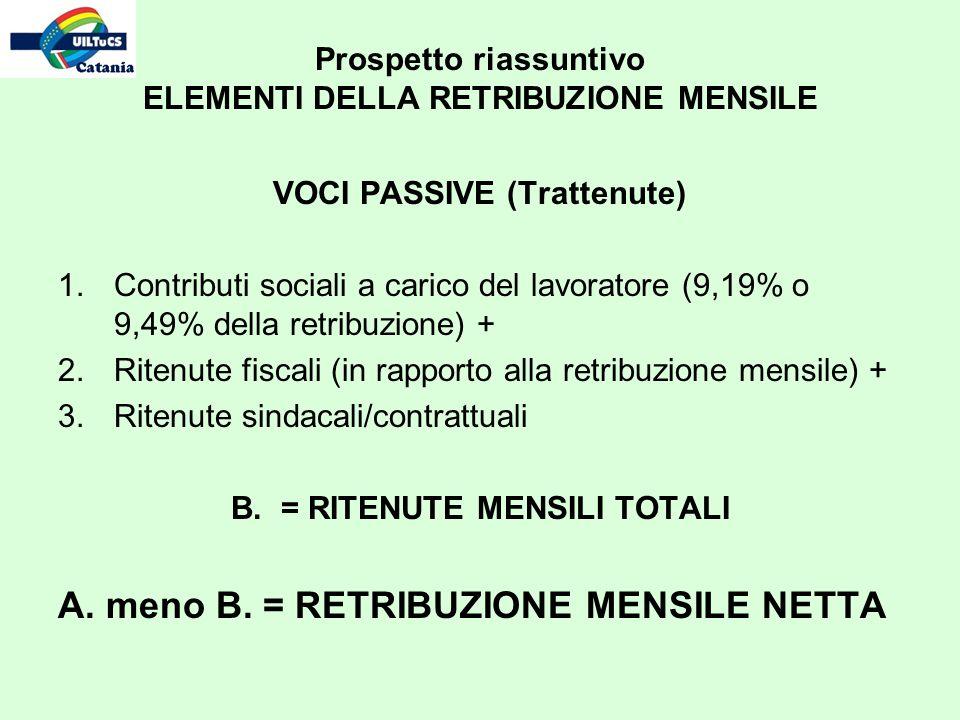 VOCI PASSIVE (Trattenute) 1.Contributi sociali a carico del lavoratore (9,19% o 9,49% della retribuzione) + 2.Ritenute fiscali (in rapporto alla retribuzione mensile) + 3.Ritenute sindacali/contrattuali B.