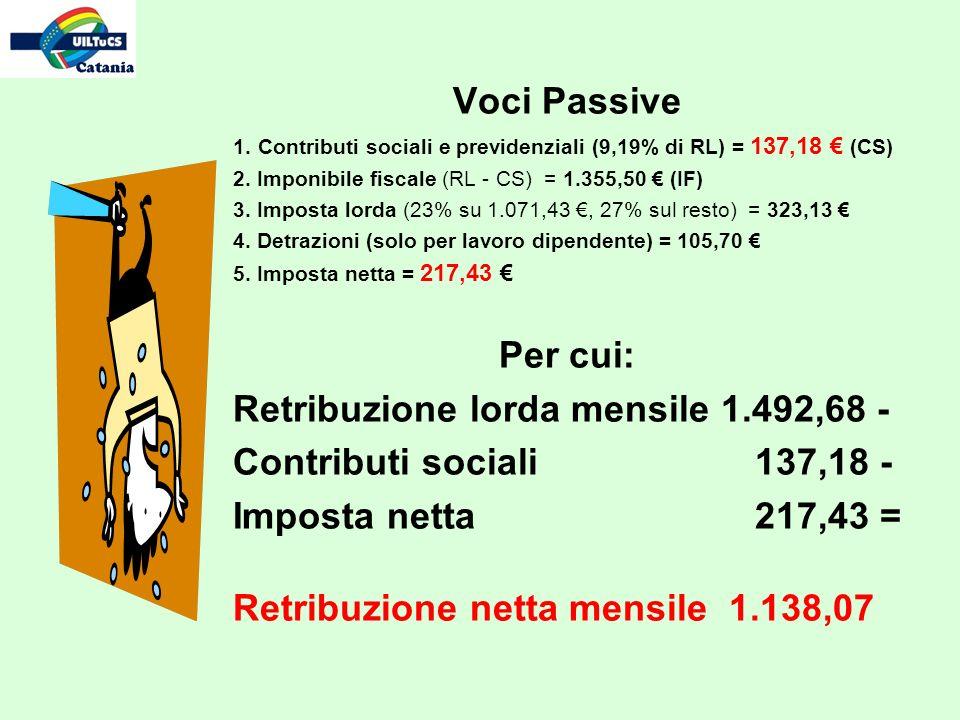 Voci Passive 1. Contributi sociali e previdenziali (9,19% di RL) = 137,18 (CS) 2. Imponibile fiscale (RL - CS) = 1.355,50 (IF) 3. Imposta lorda (23% s
