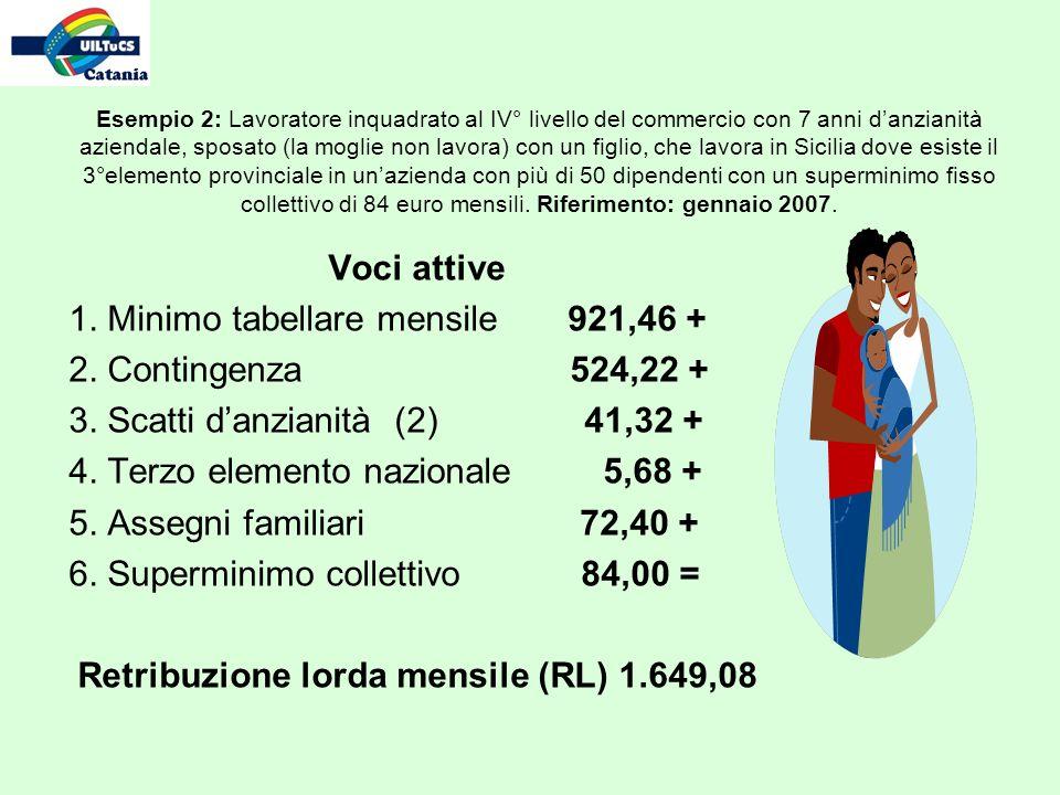Esempio 2: Lavoratore inquadrato al IV° livello del commercio con 7 anni danzianità aziendale, sposato (la moglie non lavora) con un figlio, che lavora in Sicilia dove esiste il 3°elemento provinciale in unazienda con più di 50 dipendenti con un superminimo fisso collettivo di 84 euro mensili.