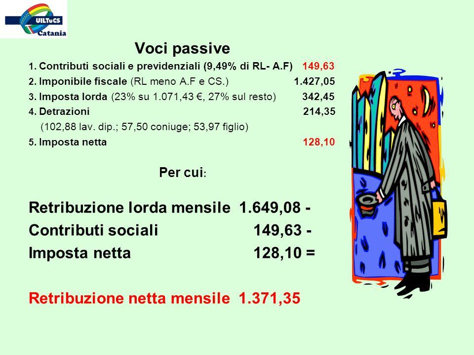 Voci passive 1. Contributi sociali e previdenziali (9,49% di RL- A.F) 149,63 2. Imponibile fiscale (RL meno A.F e CS.) 1.427,05 3. Imposta lorda (23%