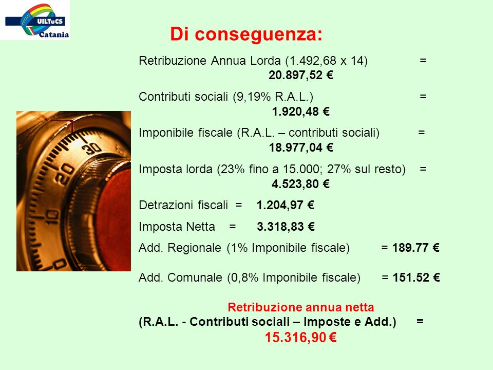 Di conseguenza: Retribuzione Annua Lorda (1.492,68 x 14) = 20.897,52 Contributi sociali (9,19% R.A.L.) = 1.920,48 Imponibile fiscale (R.A.L.