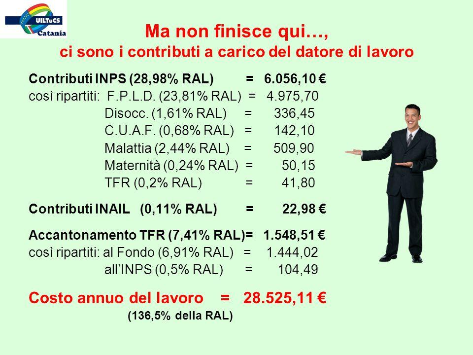 Ma non finisce qui…, ci sono i contributi a carico del datore di lavoro Contributi INPS (28,98% RAL) = 6.056,10 così ripartiti: F.P.L.D.