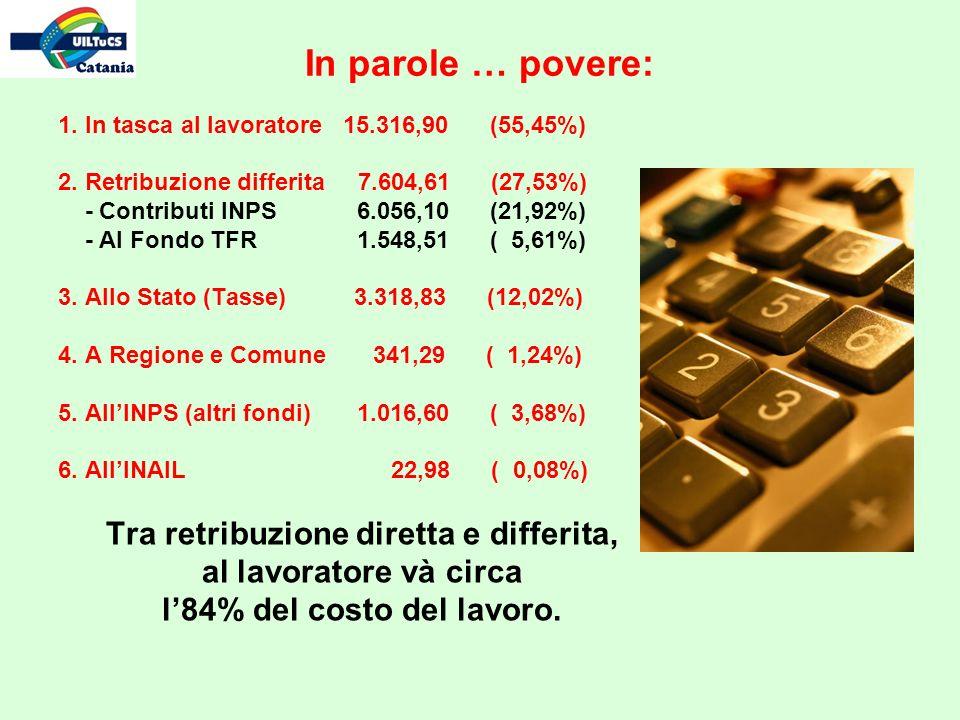 In parole … povere: 1. In tasca al lavoratore 15.316,90 (55,45%) 2. Retribuzione differita 7.604,61 (27,53%) - Contributi INPS 6.056,10 (21,92%) - Al