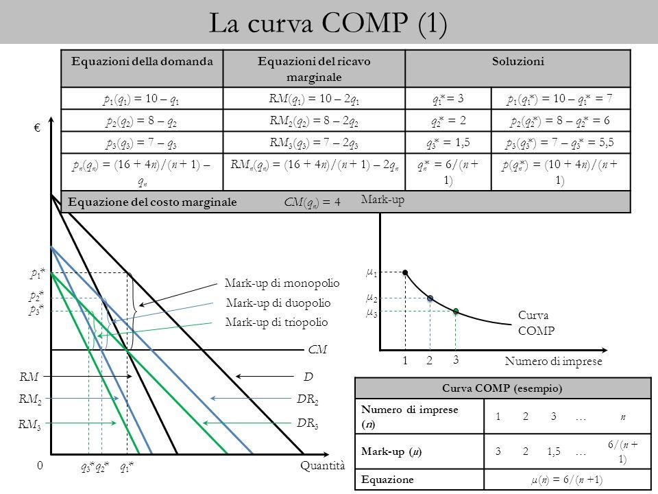 La curva COMP (2) Quantità 0 p1*p1* CM q1*q1*q3*q3*q2*q2* D RM DR 3 DR 2 RM 2 RM 3 p2*p2* p3*p3* Mark-up di monopolio Mark-up di duopolio Mark-up di triopolio Equazioni della domandaEquazioni del ricavo marginale Soluzioni p 1 (q 1 ) = 10 – q 1 RM(q 1 ) = 10 – 2q 1 q 1 * = 4,5p 1 (q 1 * ) = 10 – q 1 * = 5,5 p 2 (q 2 ) = 7 – q 2 RM 2 (q 2 ) = 7 – 2q 2 q 2 * = 3p 2 (q 2 * ) = 7 – q 2 * = 4 p 3 (q 3 ) = 5,5 – q 3 RM 3 (q 3 ) = 5,5 – 2q 3 q 3 * = 2,25p 3 (q 3 * ) = 5,5 – q 3 * = 3,25 p n (q n ) = (19 + n)/(n + 1) – q n RM n (q n ) = (19 + n)/(n + 1) – 2q n q n * = 9/(n + 1) p(q n * ) = (10 + n)/(n + 1) Equazione del costo marginale CM(q n ) = 1 12 3 Mark-up Curva COMP µ1µ1 µ2µ2 µ3µ3 Numero di imprese Curva COMP (esempio) Numero di imprese (n) 123…n Mark-up (µ)4,532,25… 9/(n + 1) Equazioneµ(n) = 9/(n +1) 4 µ4µ4
