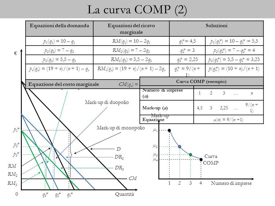 La curva BE Curva BE (esempio) Parametriabc Valori1041 Prezzo, p Mark-up, µ = p – cImprese, n 1 00 2 12 3 23 4 34 5 45 Equazioni Domanda (inversa)Domanda (diretta)Costo totaleCosto medio p(q) = a – qq(p) = a – pCT(q) = b + cqCMe(q) = b/q + c Costo medio per impresa al prezzo pNumero massimo di imprese almeno in pareggio al prezzo p CMe(q(p), n) = nb/(a – p) + cn = ((a + c)p – ac – p 2 )/b[p 5] 0 2 3 Mark-up Curva BE 4 3 2 Numero di imprese 1 4 5