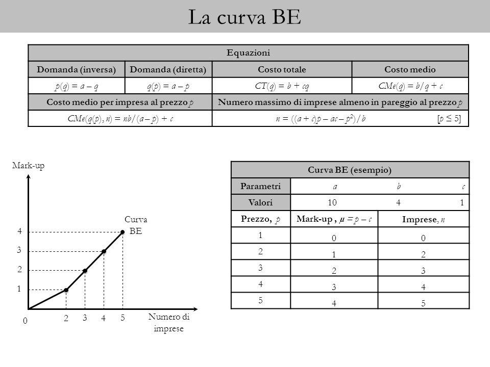 La curva BE Curva BE (esempio) Parametriabc Valori1041 Prezzo, p Mark-up, µ = p – cImprese, n 1 00 2 12 3 23 4 34 5 45 Equazioni Domanda (inversa)Doma