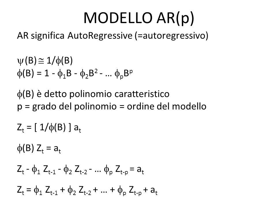 MODELLO AR(p) AR significa AutoRegressive (=autoregressivo) (B) 1/ (B) (B) = 1 - 1 B - 2 B 2 - … p B p (B) è detto polinomio caratteristico p = grado