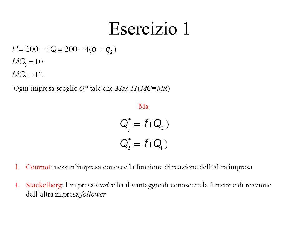 Esercizio 1 Ogni impresa sceglie Q* tale che Max (MC=MR) Ma 1.Cournot: nessunimpresa conosce la funzione di reazione dellaltra impresa 1.Stackelberg: