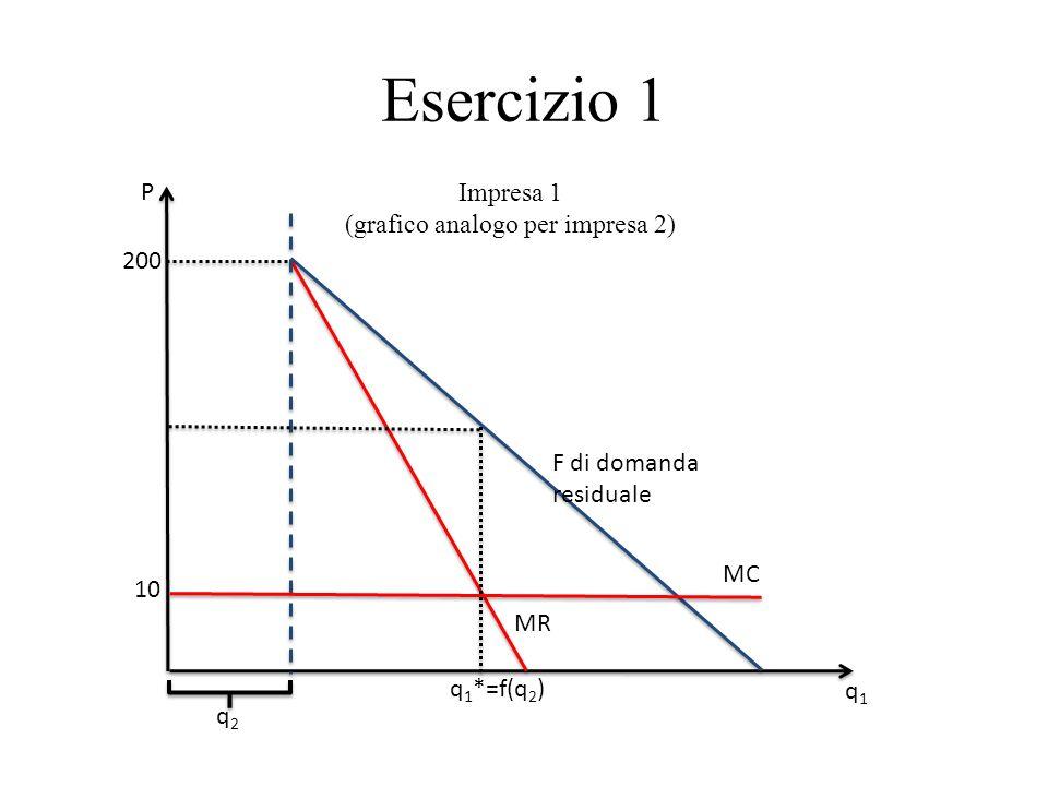 Esercizio 1 200 P q1q1 MR 10 MC q 1 *=f(q 2 ) F di domanda residuale q2q2 Impresa 1 (grafico analogo per impresa 2)