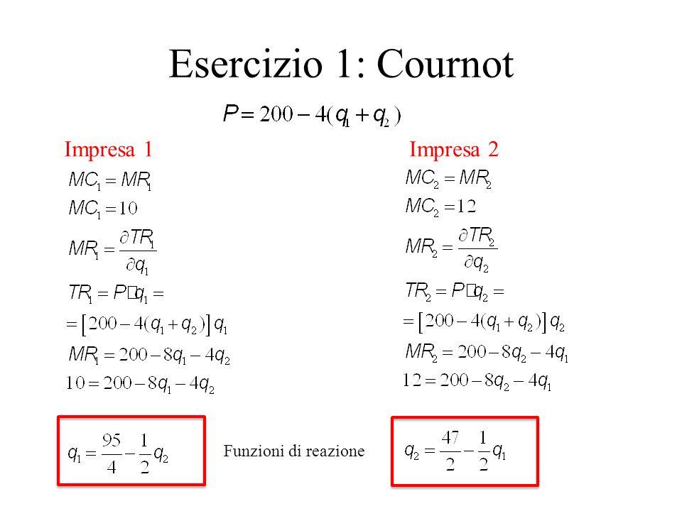Esercizio 1: Cournot Funzioni di reazione Impresa 1Impresa 2
