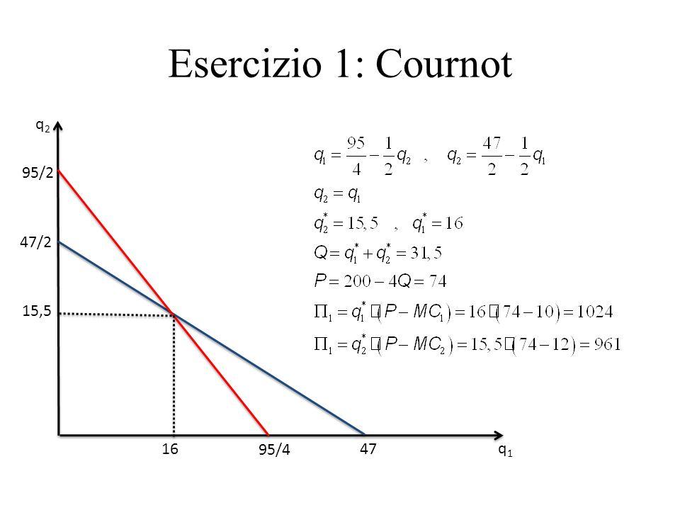 Esercizio 1: Cournot 47/2 q1q1 q2q2 47 95/4 95/2 15,5 16