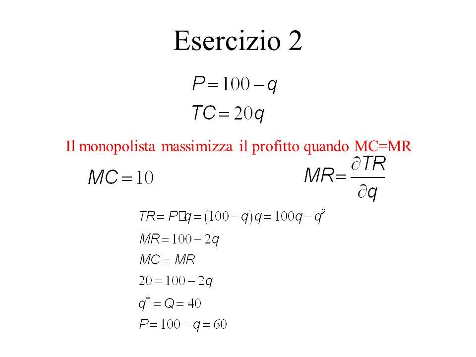 Esercizio 2 Il monopolista massimizza il profitto quando MC=MR