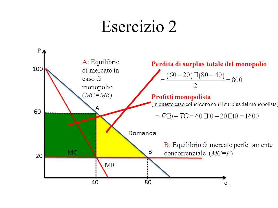 100 P q1q1 MR 20 MC 40 Domanda 60 Perdita di surplus totale del monopolio 80 A: Equilibrio di mercato in caso di monopolio (MC=MR) A B B: Equilibrio d