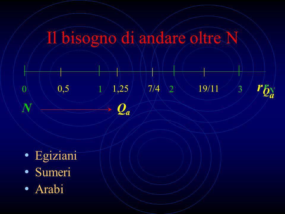 Il bisogno di andare oltre N Egiziani Sumeri Arabi 0 1 2 3 N         0,5 1,25 7/4 19/11 QaQa rNrN rQarQa