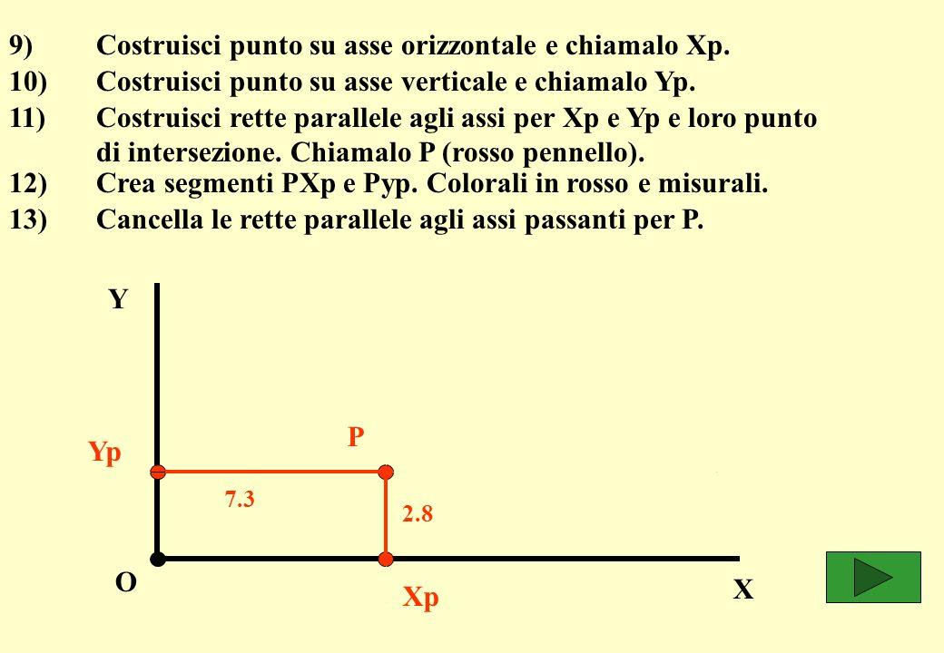 O X Y Xp Yp P 7.3 2.8 9) Costruisci punto su asse orizzontale e chiamalo Xp.