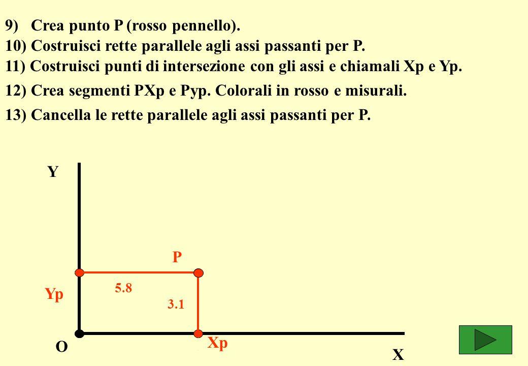 9) Crea punto P (rosso pennello). 10) Costruisci rette parallele agli assi passanti per P.