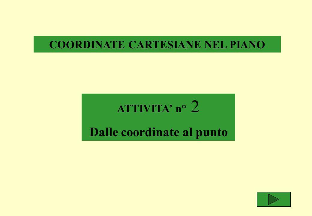 x y 1) Crea retta orizzontale.Chiamala x. Colorala rosso pennello.