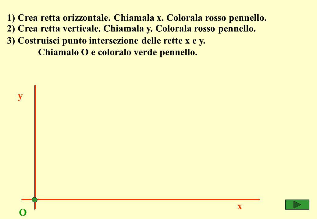 4) Costruisci punto su asse x e chiamalo Xp.x y O 5) Costruisci punto su asse y e chiamalo Yp.