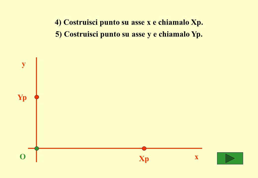 4) Costruisci punto su asse x e chiamalo Xp. x y O 5) Costruisci punto su asse y e chiamalo Yp.