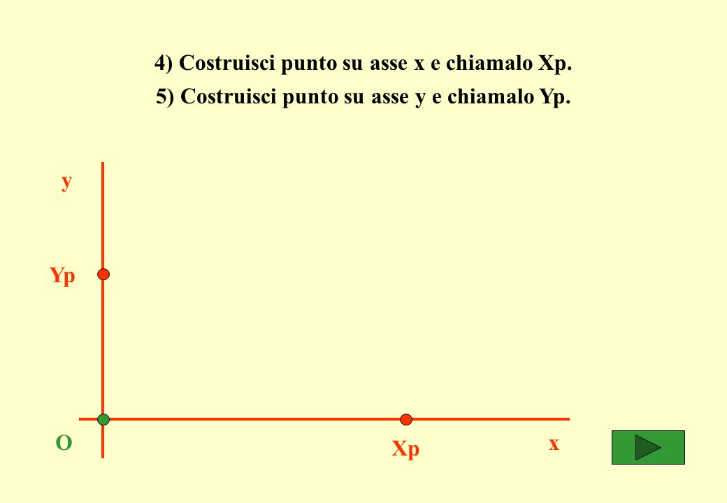 6) Costruisci retta parallela a x passante per Yp.