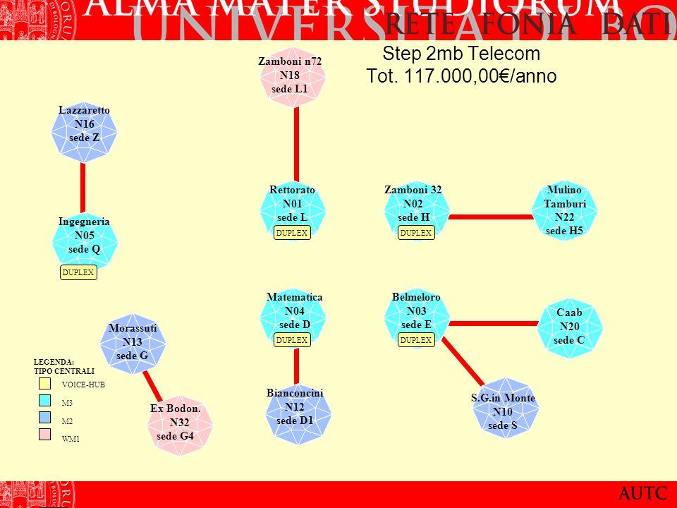 Zamboni 32 N02 sede H DUPLEX Rettorato N01 sede L DUPLEX Belmeloro N03 sede E DUPLEX Matematica N04 sede D DUPLEX Lazzaretto N16 sede Z Ingegneria N05 sede Q Zamboni n72 N18 sede L1 S.G.in Monte N10 sede S Caab N20 sede C Morassuti N13 sede G Bianconcini N12 sede D1 DUPLEX LEGENDA: TIPO CENTRALI VOICE-HUB M3 M2 WM1 Mulino Tamburi N22 sede H5 Ex Bodon.