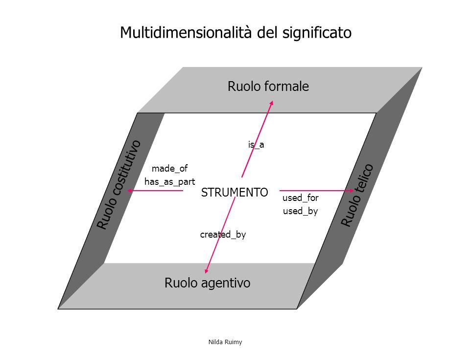 Ruolo formale Ruolo agentivo Ruolo telico Ruolo costitutivo STRUMENTO Multidimensionalità del significato is_a made_of has_as_part created_by used_for used_by Nilda Ruimy