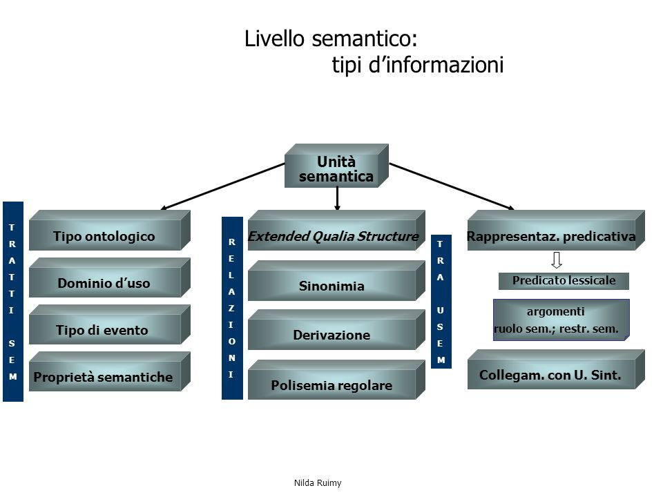 Unità semantica argomenti ruolo sem.; restr. sem.