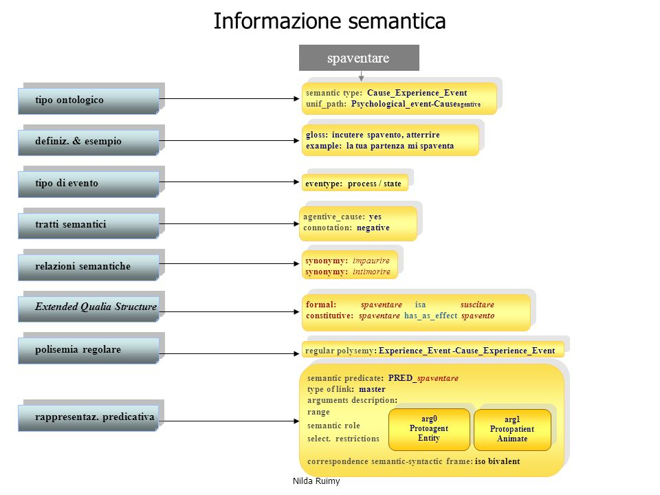 Informazione semantica semantic type: Cause_Experience_Event unif_path: Psychological_event-Cause agentive semantic type: Cause_Experience_Event unif_