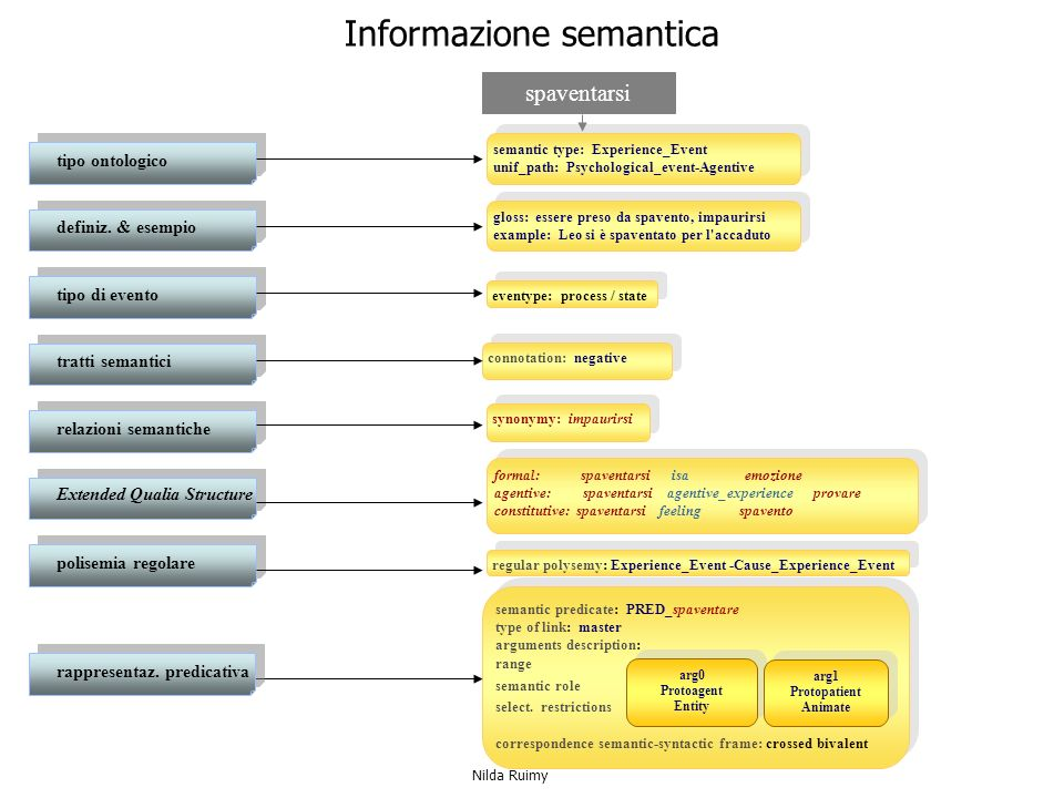 Informazione semantica semantic type: Experience_Event unif_path: Psychological_event-Agentive semantic type: Experience_Event unif_path: Psychologica