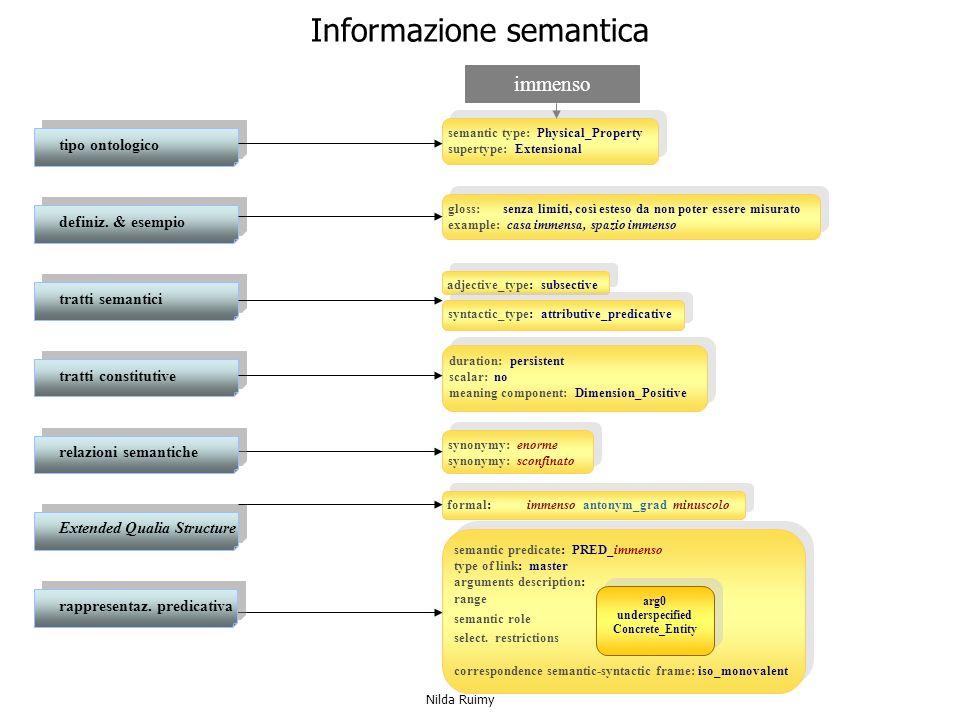Informazione semantica semantic type: Physical_Property supertype: Extensional semantic type: Physical_Property supertype: Extensional adjective_type: subsective syntactic_type: attributive_predicative synonymy: enorme synonymy: sconfinato synonymy: enorme synonymy: sconfinato formal: immenso antonym_grad minuscolo semantic predicate: PRED_immenso type of link: master arguments description: range semantic role select.