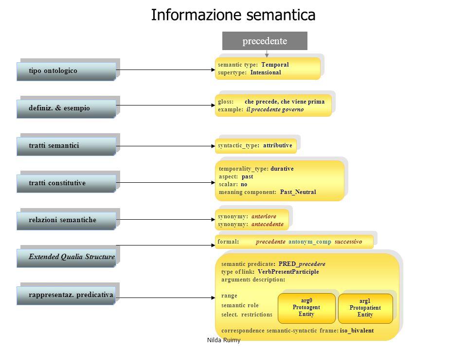 Informazione semantica semantic type: Temporal supertype: Intensional semantic type: Temporal supertype: Intensional syntactic_type: attributive synonymy: anteriore synonymy: antecedente synonymy: anteriore synonymy: antecedente formal: precedente antonym_comp successivo semantic predicate: PRED_precedere type of link: VerbPresentParticiple arguments description: range semantic role select.