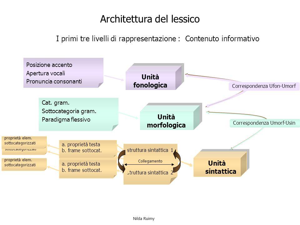 Architettura del lessico I primi tre livelli di rappresentazione : Contenuto informativo Unità fonologica Unità fonologica Posizione accento Apertura vocali Pronuncia consonanti Cat.