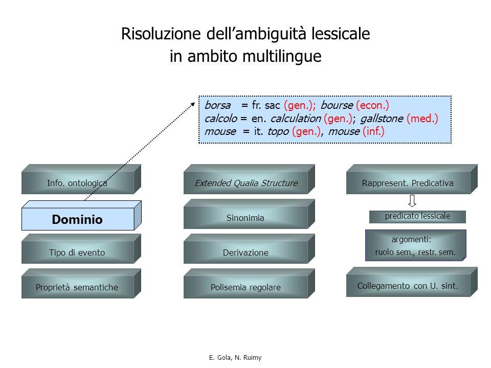 Proprietà semantiche Info. ontologica Tipo di evento borsa = fr.