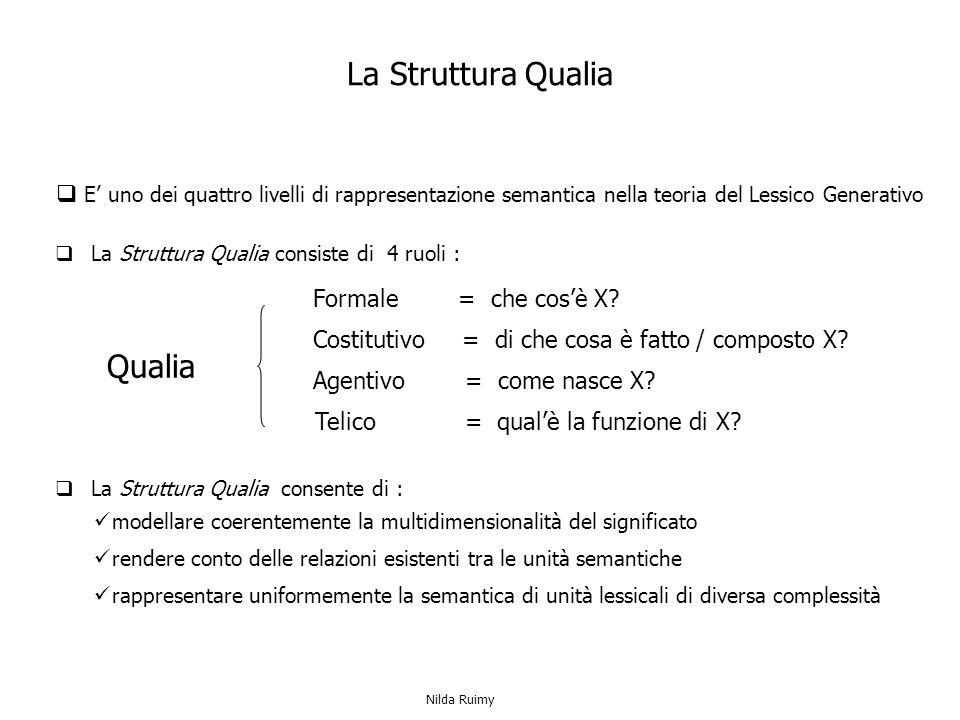 La Struttura Qualia modellare coerentemente la multidimensionalità del significato rappresentare uniformemente la semantica di unità lessicali di diversa complessità rendere conto delle relazioni esistenti tra le unità semantiche La Struttura Qualia consiste di 4 ruoli : Qualia La Struttura Qualia consente di : E uno dei quattro livelli di rappresentazione semantica nella teoria del Lessico Generativo Formale = che cosè X.