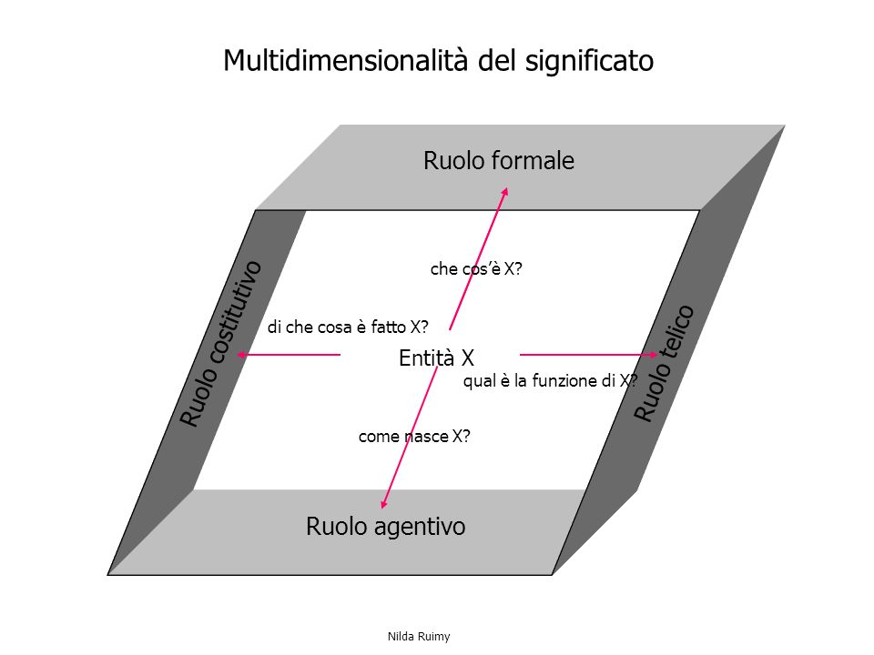 Ruolo formale Ruolo agentivo Ruolo telico Ruolo costitutivo Entità X Multidimensionalità del significato che cosè X.