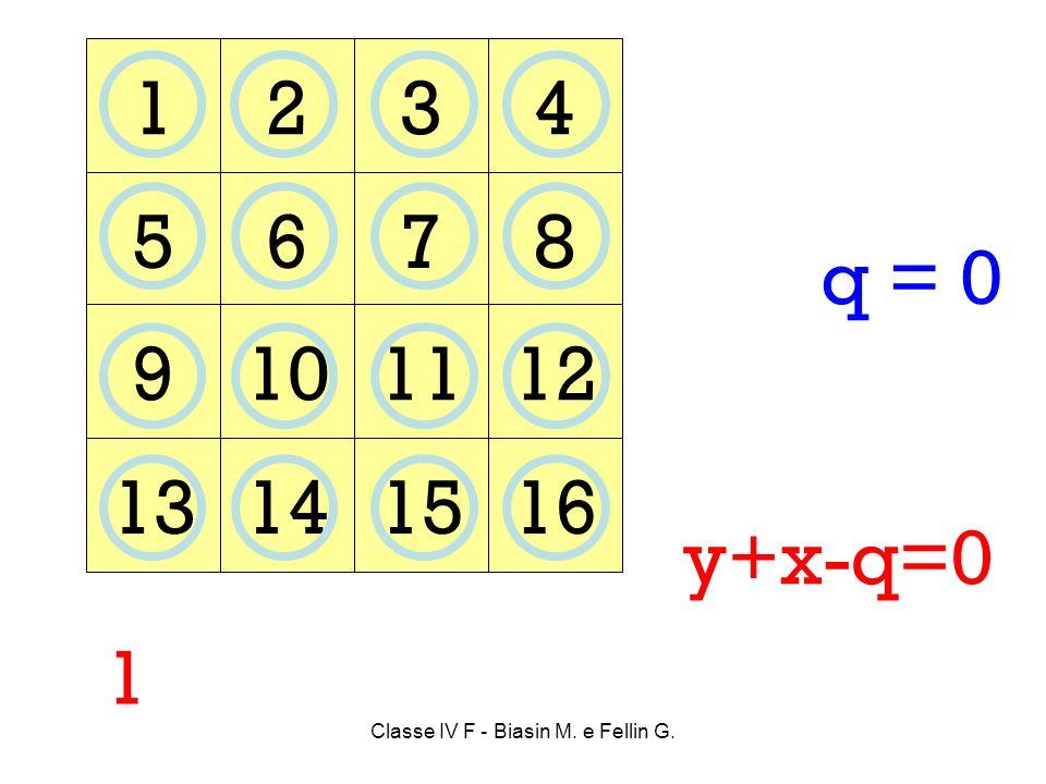 1234 5678 9101112 13141516 1 y+x-q=0 q = 0